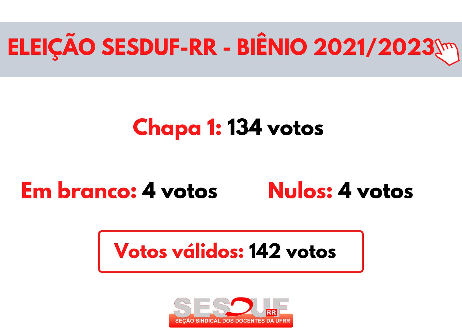 Chapa 1 vence processo eleitoral para diretoria da SESDUF-RR no biênio 2021/2023